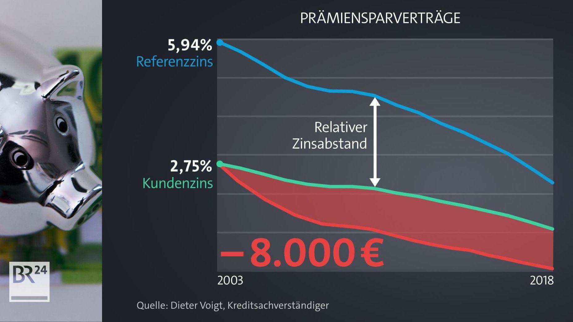 Grafik zeigt den Zinsunterschied bei Prämiensparverträgen