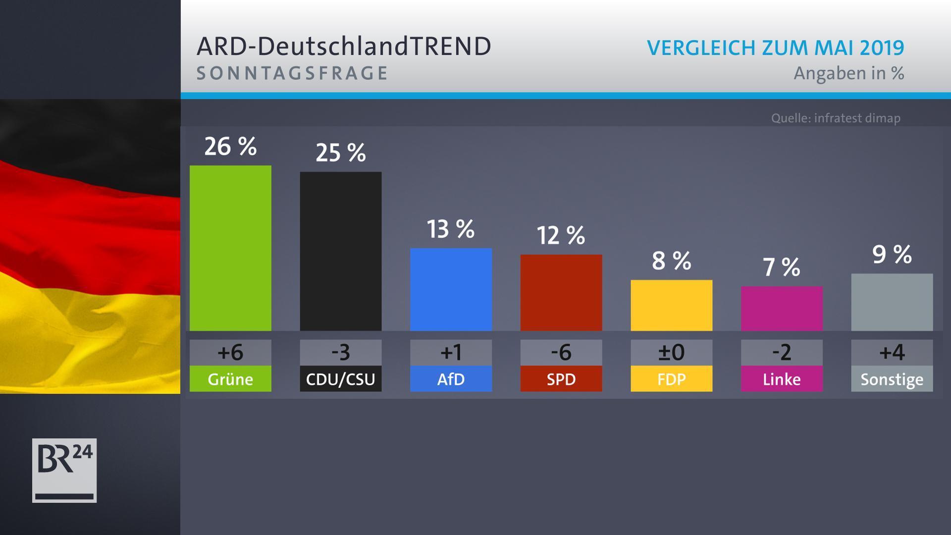 Rekordhoch: Grüne im Deutschlandtrend vor Union - AfD stärker als SPD