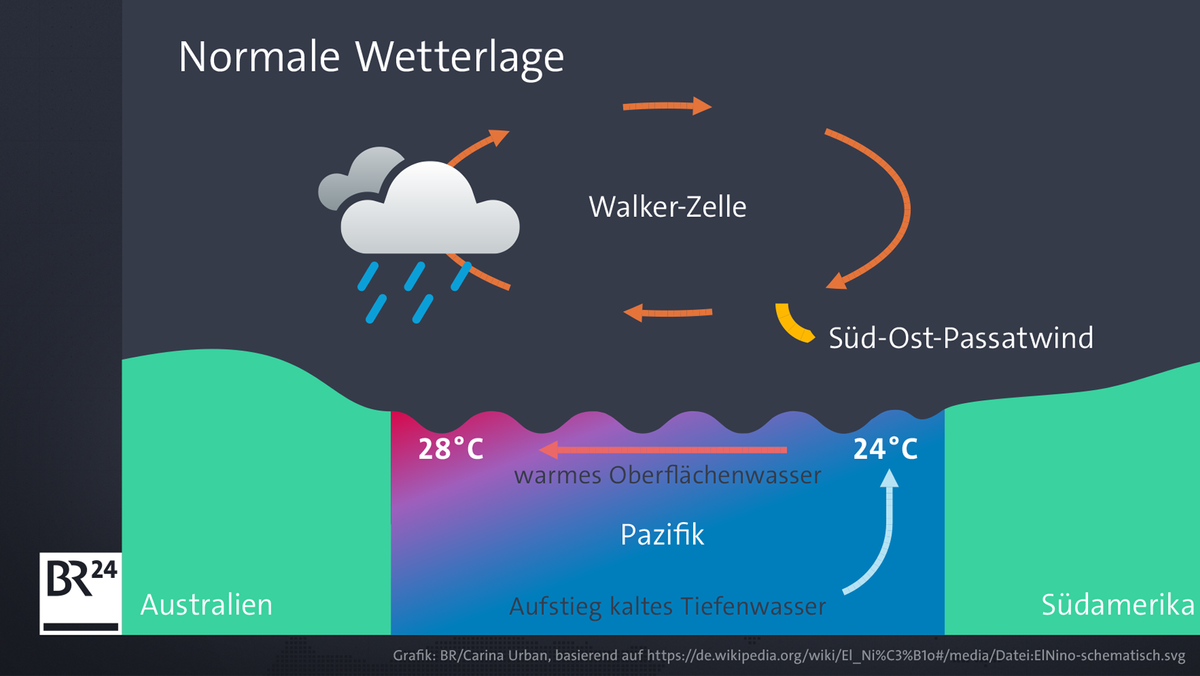 Die Grafik zeigt die Wetterlage in Australien in einem normalen Jahr.