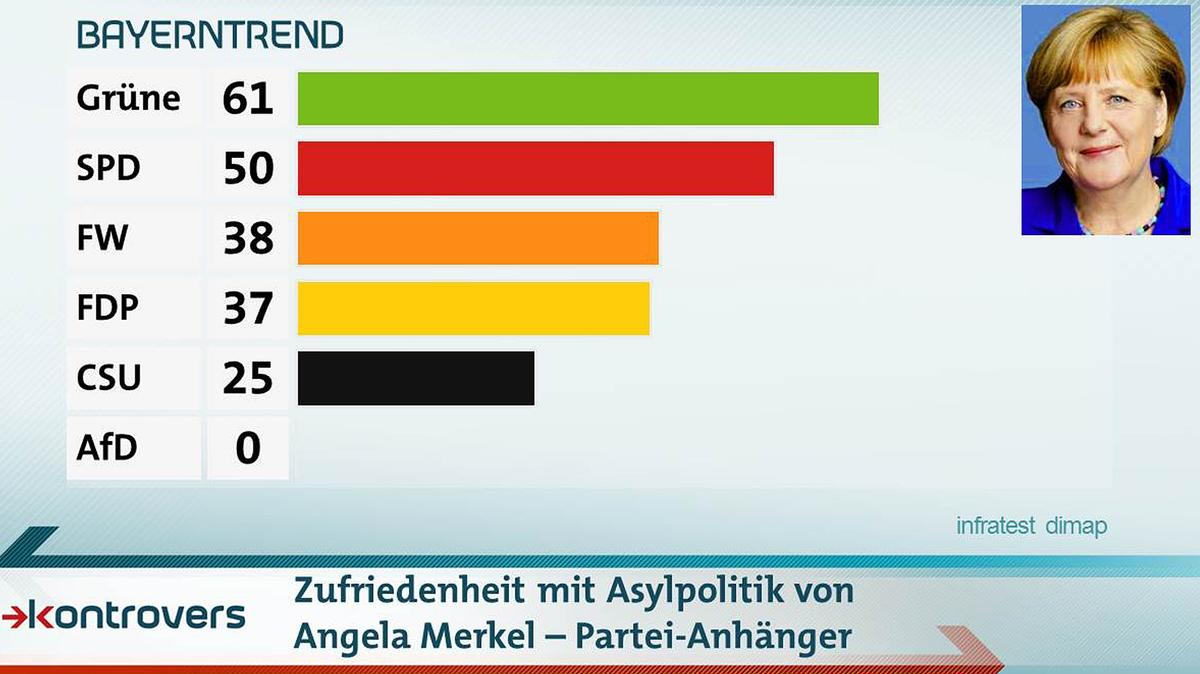 Zufriedenheit mit der Asylpolitik von Angela Merkel aufgespaltet nach Parteianhängern. Am besten kommt Merkel bei den Grünen an, am schlechtesten bei der AfD.