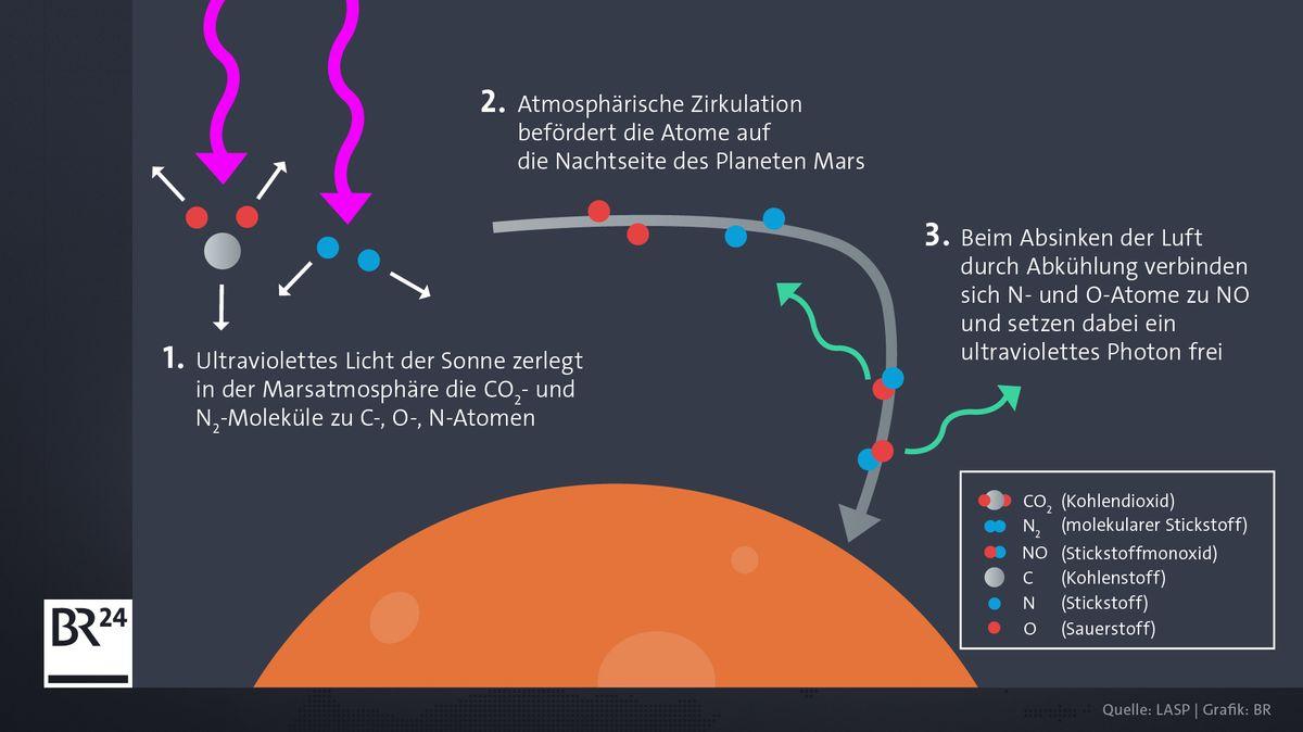UV-Licht der Sonne spaltet in der Marsatmosphäre CO2 und N2 zu Sauerstoff-, Stickstoff- und Kohlenstoff-Atomen auf. Nachts kühlt die Atmosphäre stark ab und sinkt, dadurch entsteht Stickstoffmonoxid und Energie wird freigesetzt.