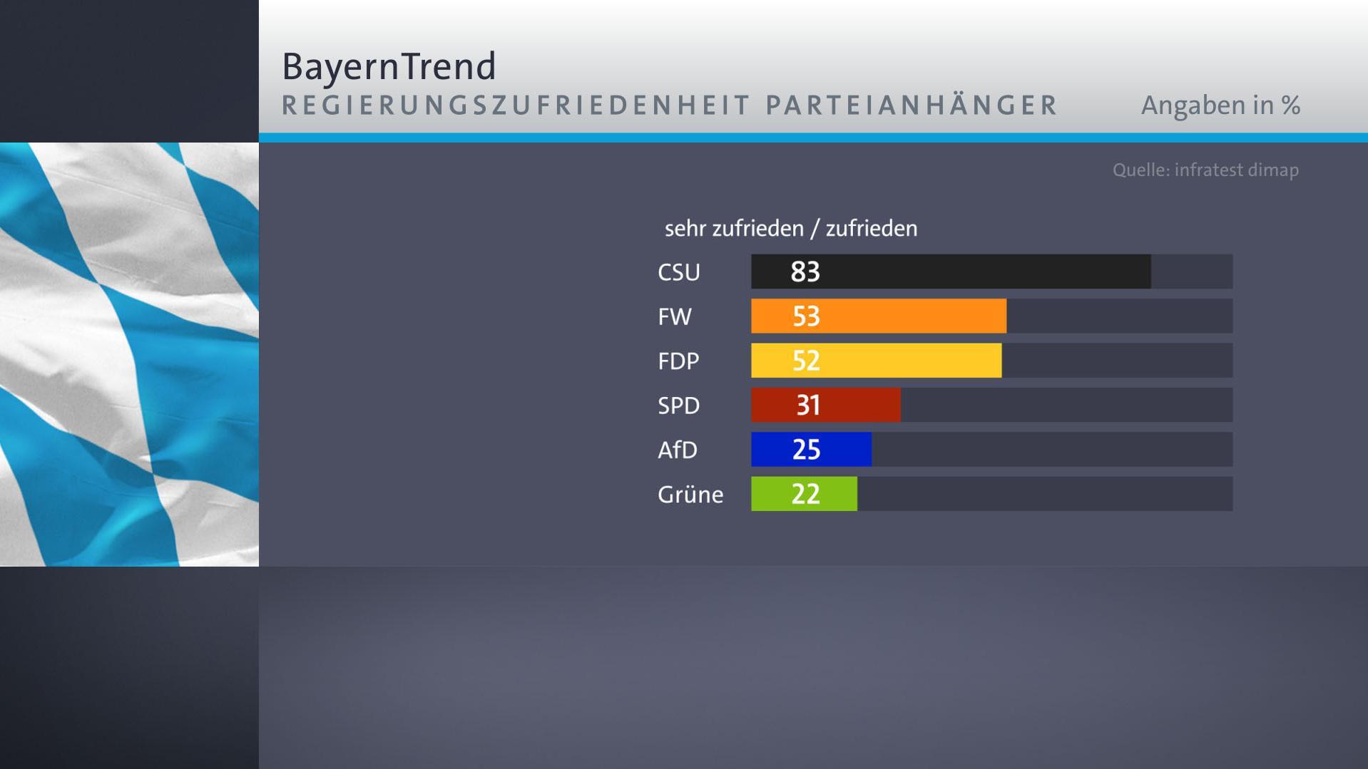 Parteianhänger von CSU, Freien Wählern und FDP sind mit der Regierungsarbeit in Bayern eher zufrieden, Anhänger von SPD, AfD und Grünen nicht.