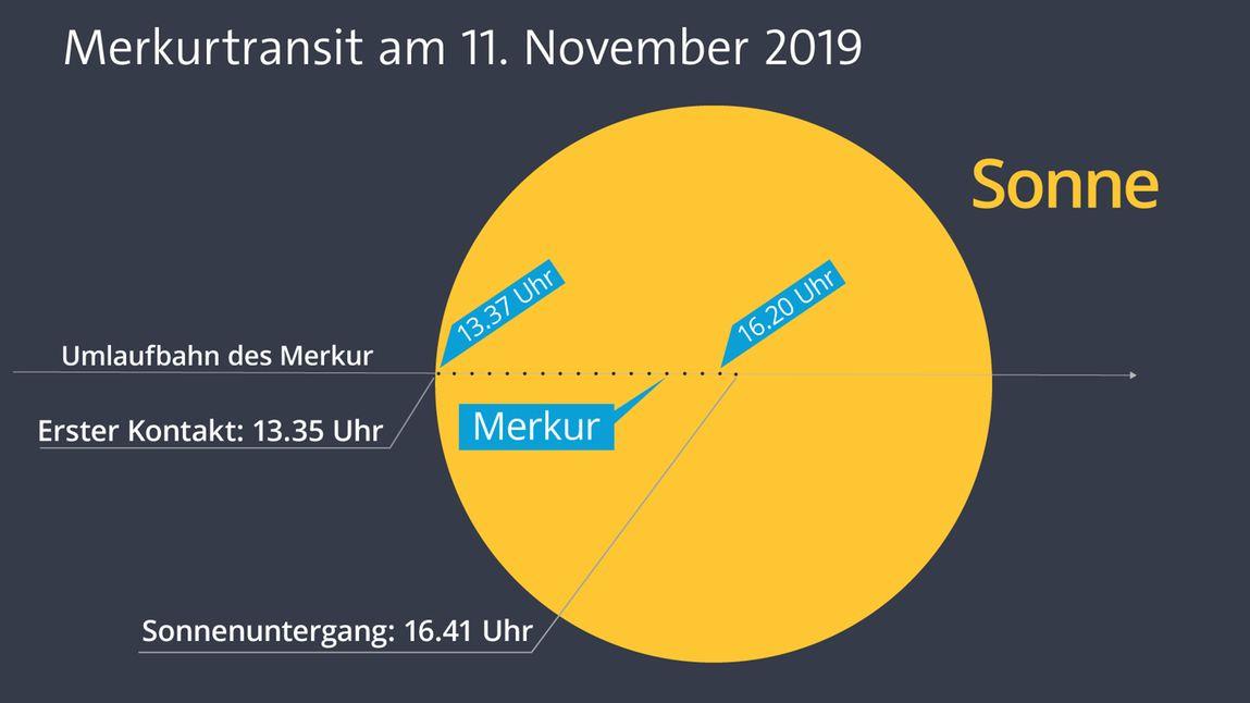 Zeitlicher Verlauf des Merkurtransits (Zeitpunkt des Sonnenuntergangs in München)