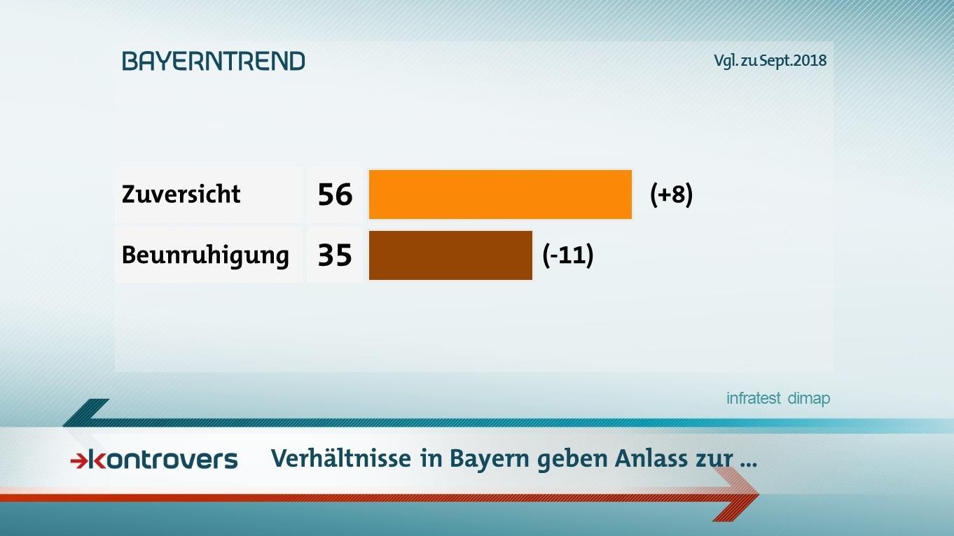 Die Verhältnisse in Bayern geben Anlass zur Zuversicht / Beunruhigung