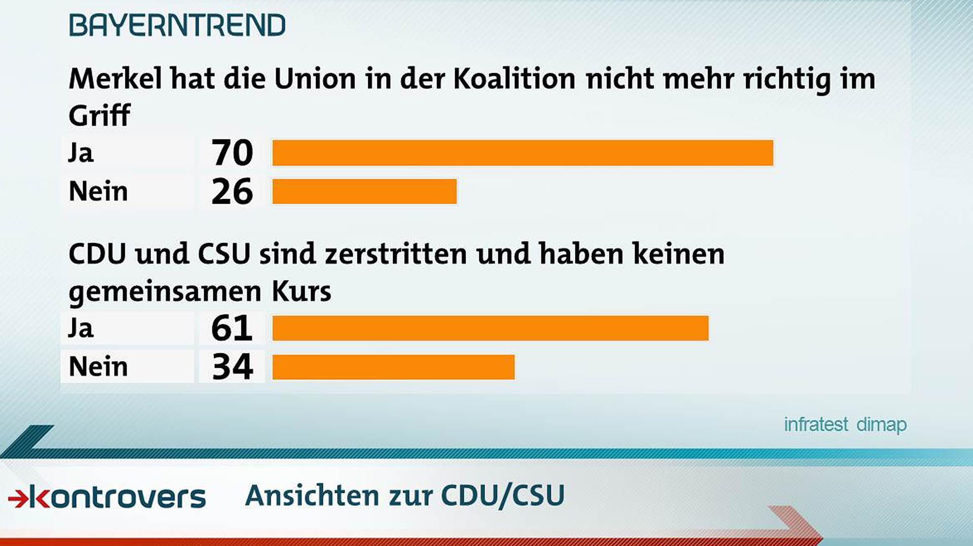 Hat Merkel die Union nicht mehr richtig im Griff? Und haben CDU und CSU noch einen gemeinsamen Kurs? Ansichten zur CDU/CSU unter den Befragten.