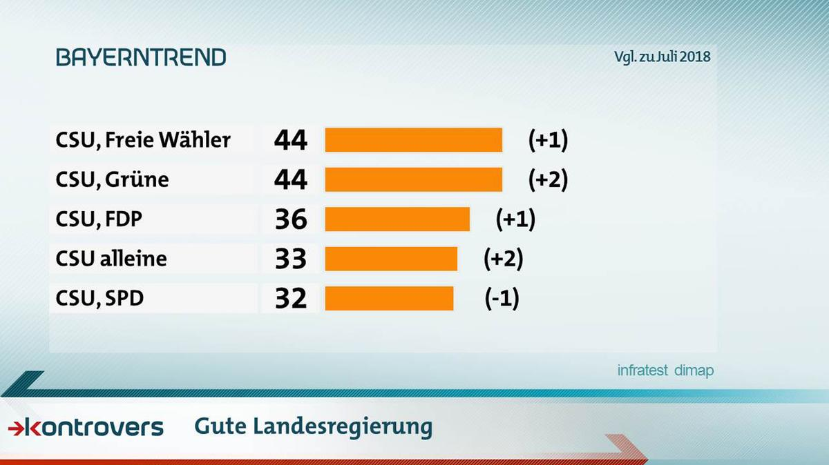 Was wäre eine gute Landesregierung? 44 Prozent sagen CSU/Freie Wähler, 44 Prozent CSU und Grüne, CSU/FDP 36, CSU alleine 33, CSU und SPD 32