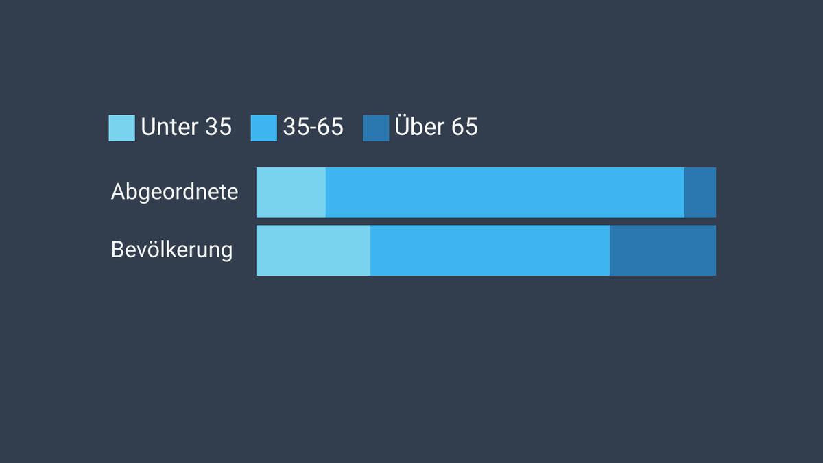 Grafik: Altersverteilung in der bayerischen Bevölkerung und unter den bayerischen Bundestagsabgeordneten.