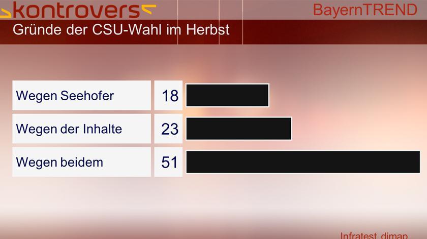 BayernTrend 2013 - 18 Prozent wählen die CSU wegen Seehofer