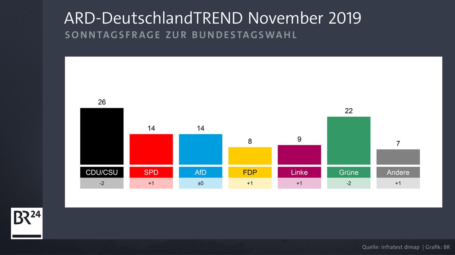 ARD-DeutschlandTrend November 2019: Sonntagsfrage