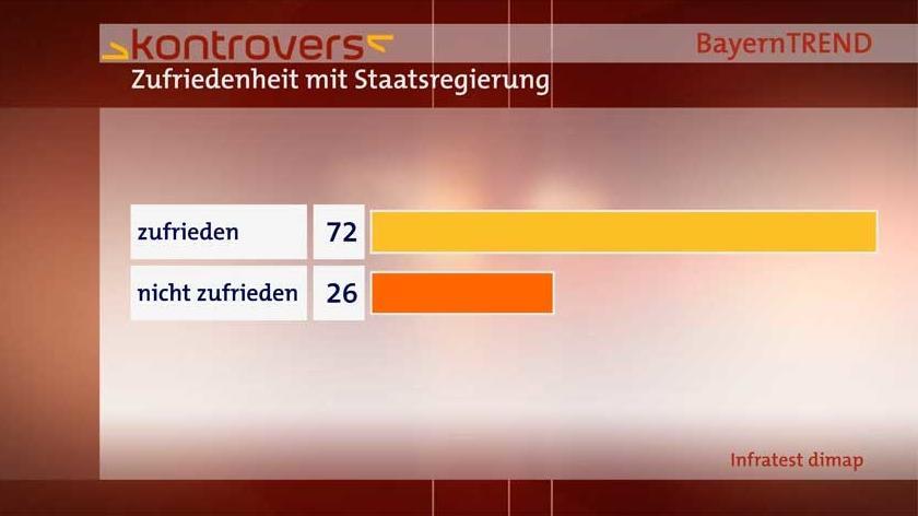 72 Prozent der Befragten in Bayern äußerten sich zufrieden mit der Staatsregierung.