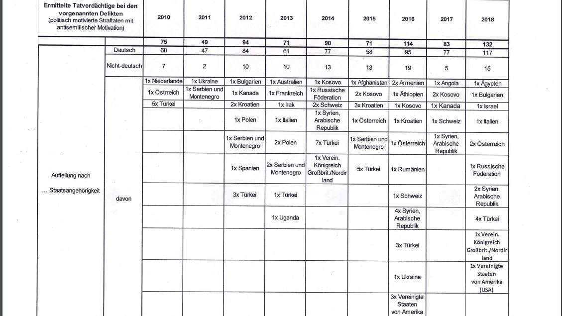 Staatsbürgerschaften der Tatverdächtigen antisemitischer Straftaten - Quelle: LKA