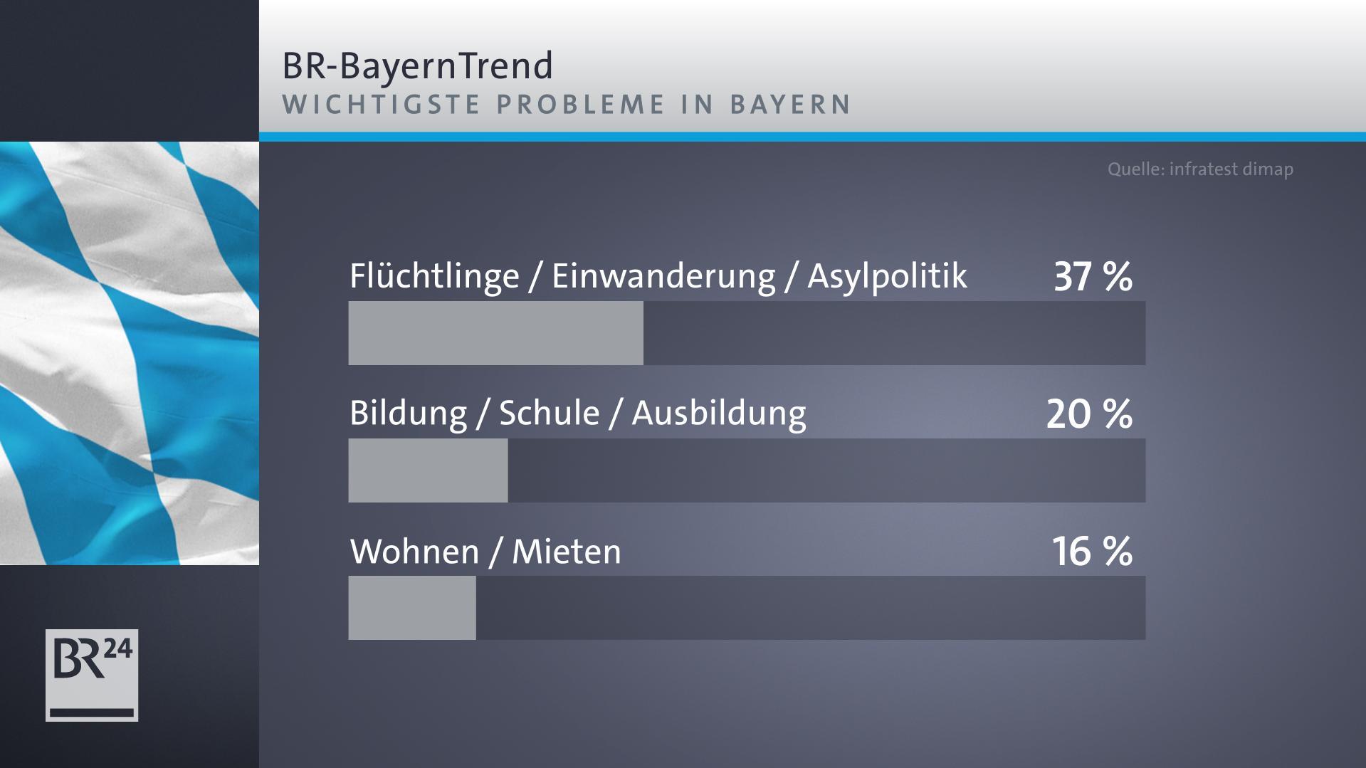 BR-BayernTrend: Die wichtigsten Probleme im Freistaat