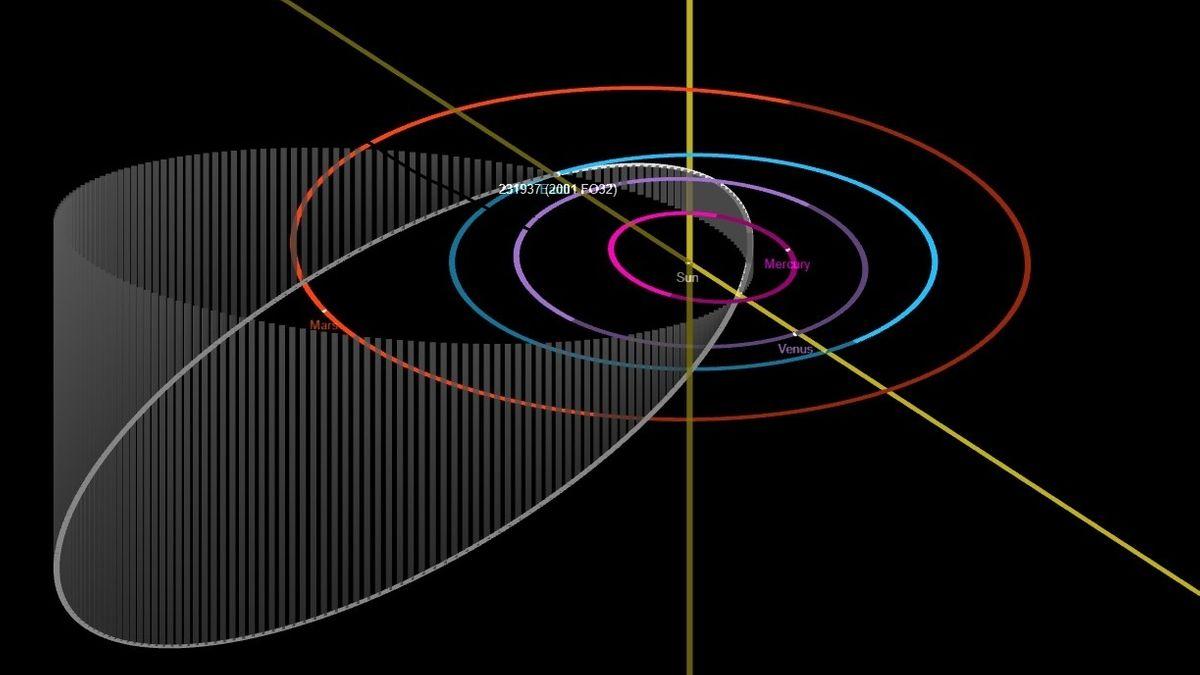 Orbit des Asteroiden 2001 FO32: Die Umlaufbahn des Asteroiden ist um rund 40 Grad zur Ekliptik geneigt (dargestellt durch die senkrechten, grauen Linien) und stark elliptisch.