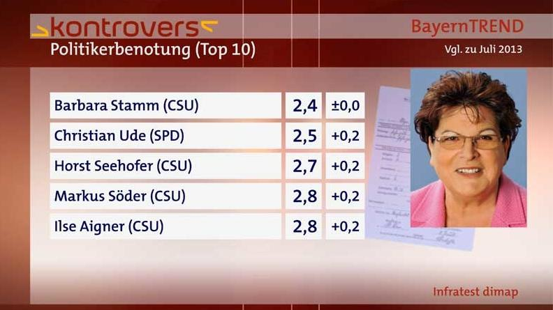 Politikerbenotung (1/2) - BayernTrend 2014