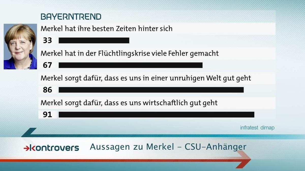 Bei den CSU-Anhängern sagen 91 Prozent, dass Merkel für wirtschaftliches Wohlergehen sorgt.