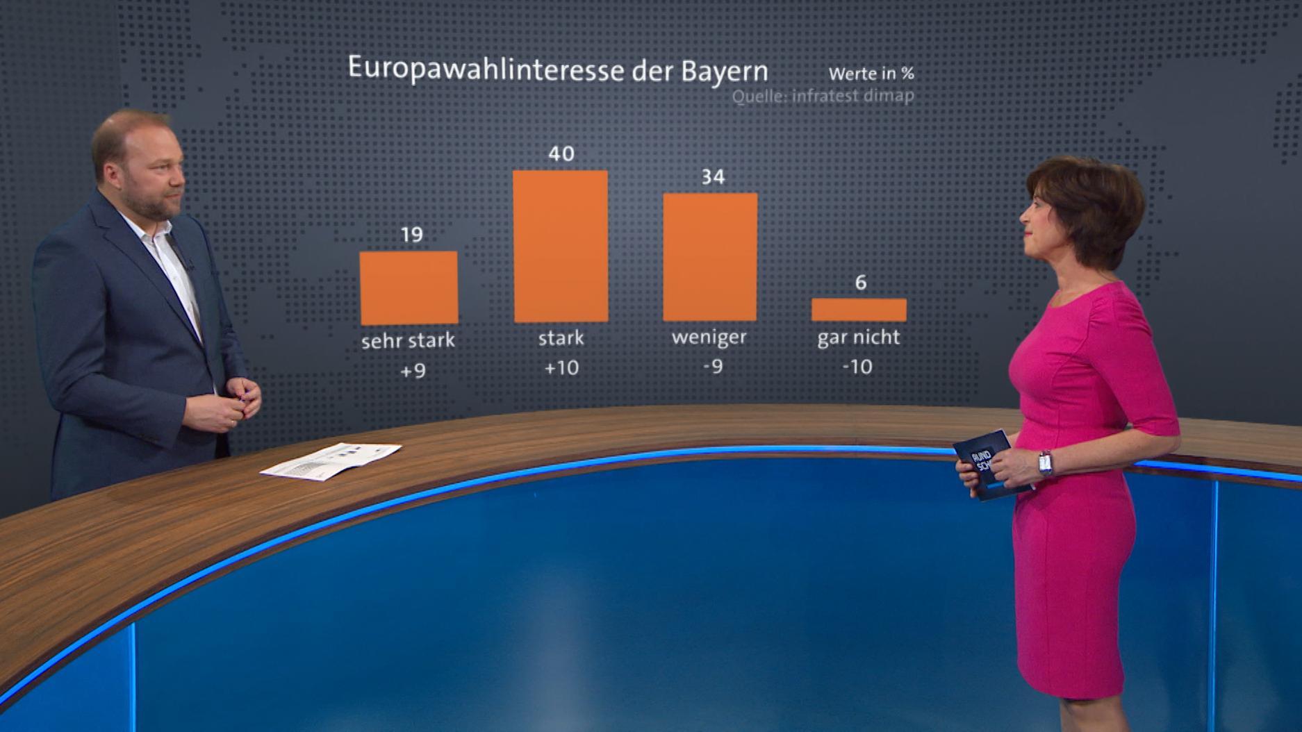"""In der Rundschau analysiert Andreas Bachmann, Redaktionsleiter """"Kontrovers"""", die Ergebnisse der Umfrage."""