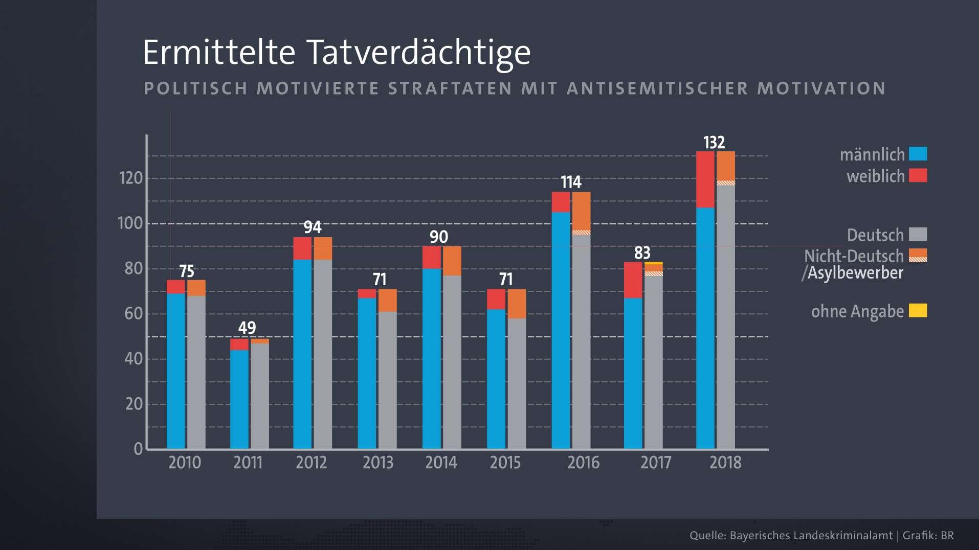 Ermittelte Tatverdächtige antisemitischer Straftaten in Bayern