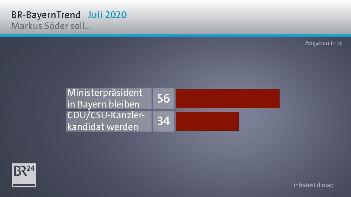Die Umfrageergebnisse zur politischen Zukunft von Markus Söder im BR-BayernTrend