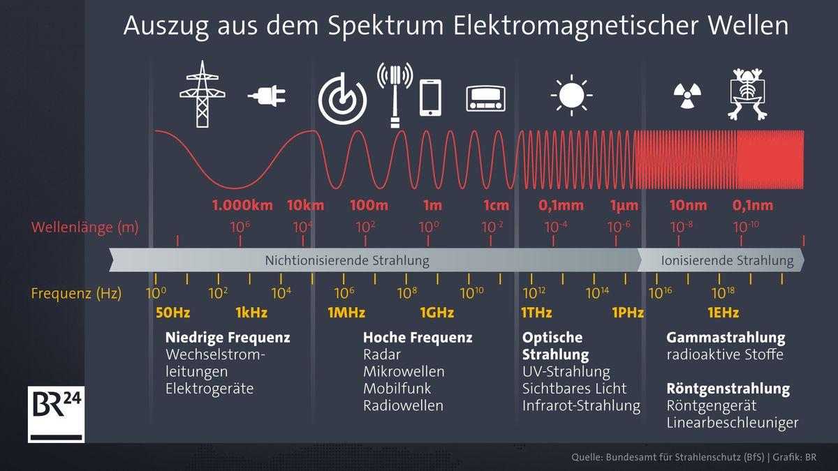 Auszug aus dem Spektrum elektromagnetischer Wellen