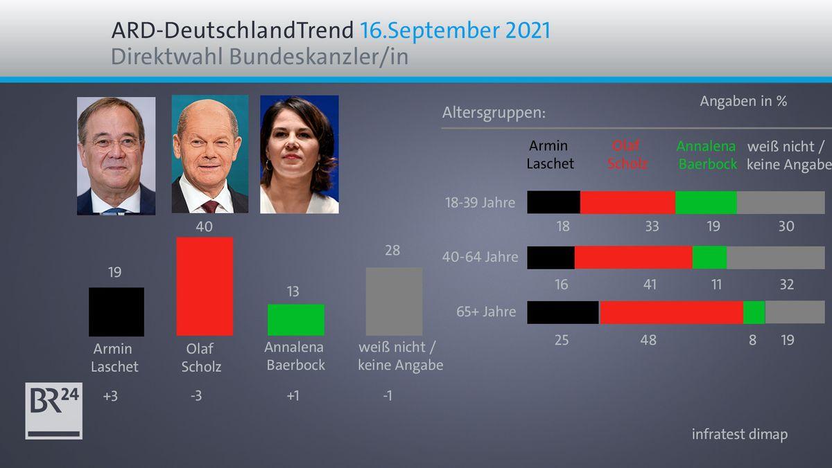 ARD-DeutschlandTrend: Direktwahl Bundeskanzler/in