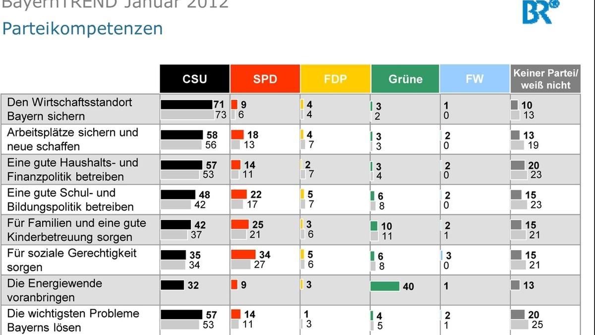 BayernTrend 2012 - Parteienkompetenzen