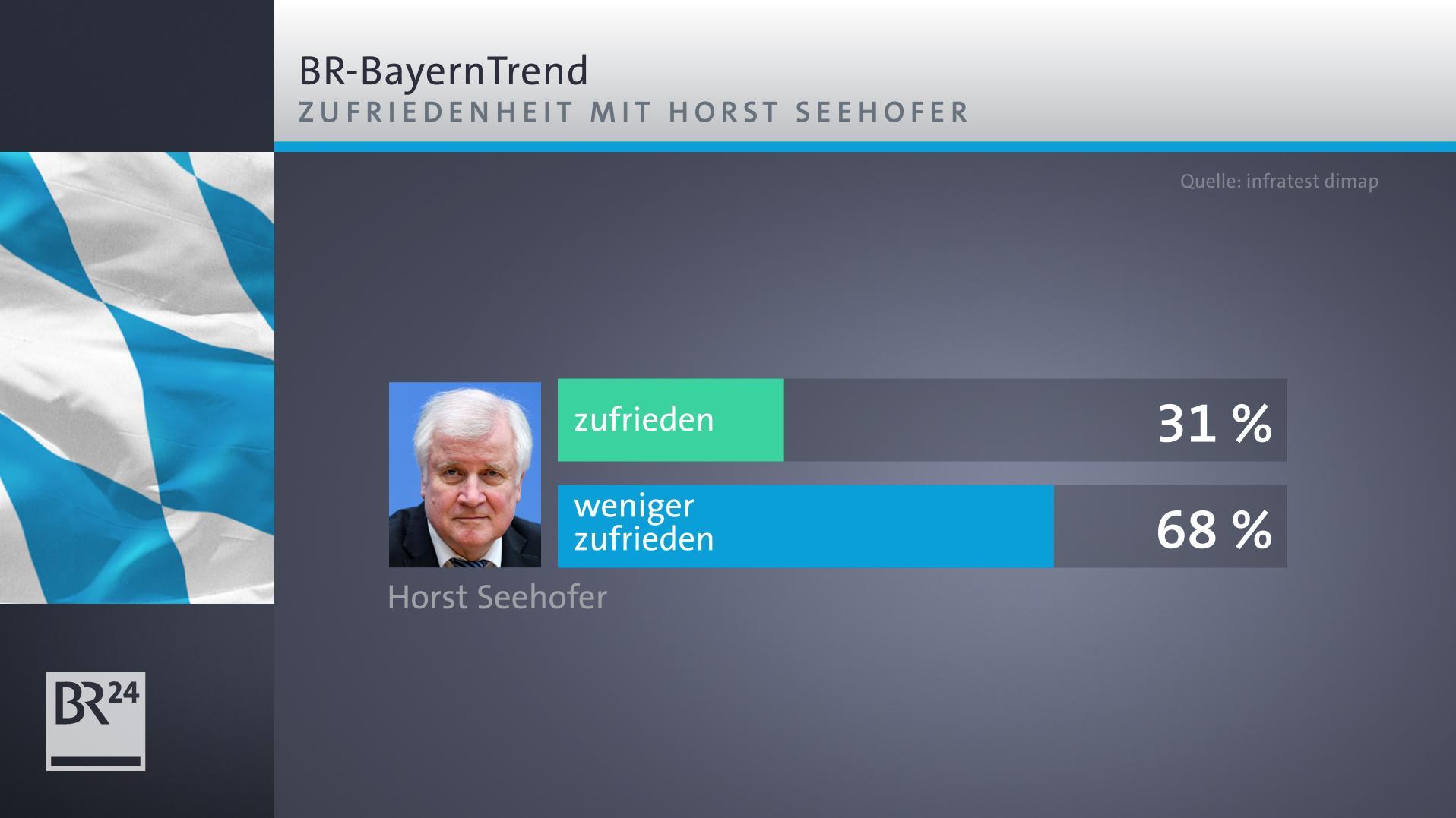 BR-BayernTrend: Zufriedenheit mit dem scheidenden CSU-Chef Horst Seehofer