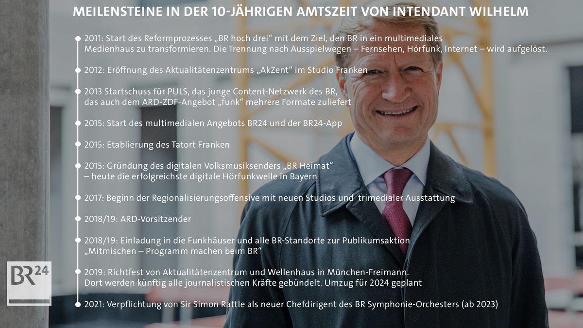 Ulrich Wilhelm: Meilensteine seiner Amtszeit