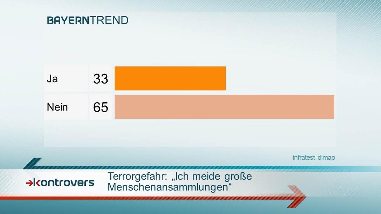 Terrorgefahr: Die Mehrheit meidet keine großen Menschenansammlungen.