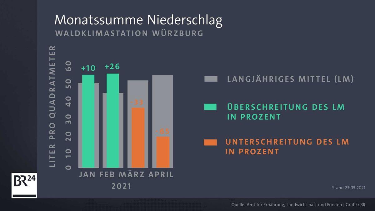 Monatssumme Niederschlag in Würzburg (Januar bis April 2021)