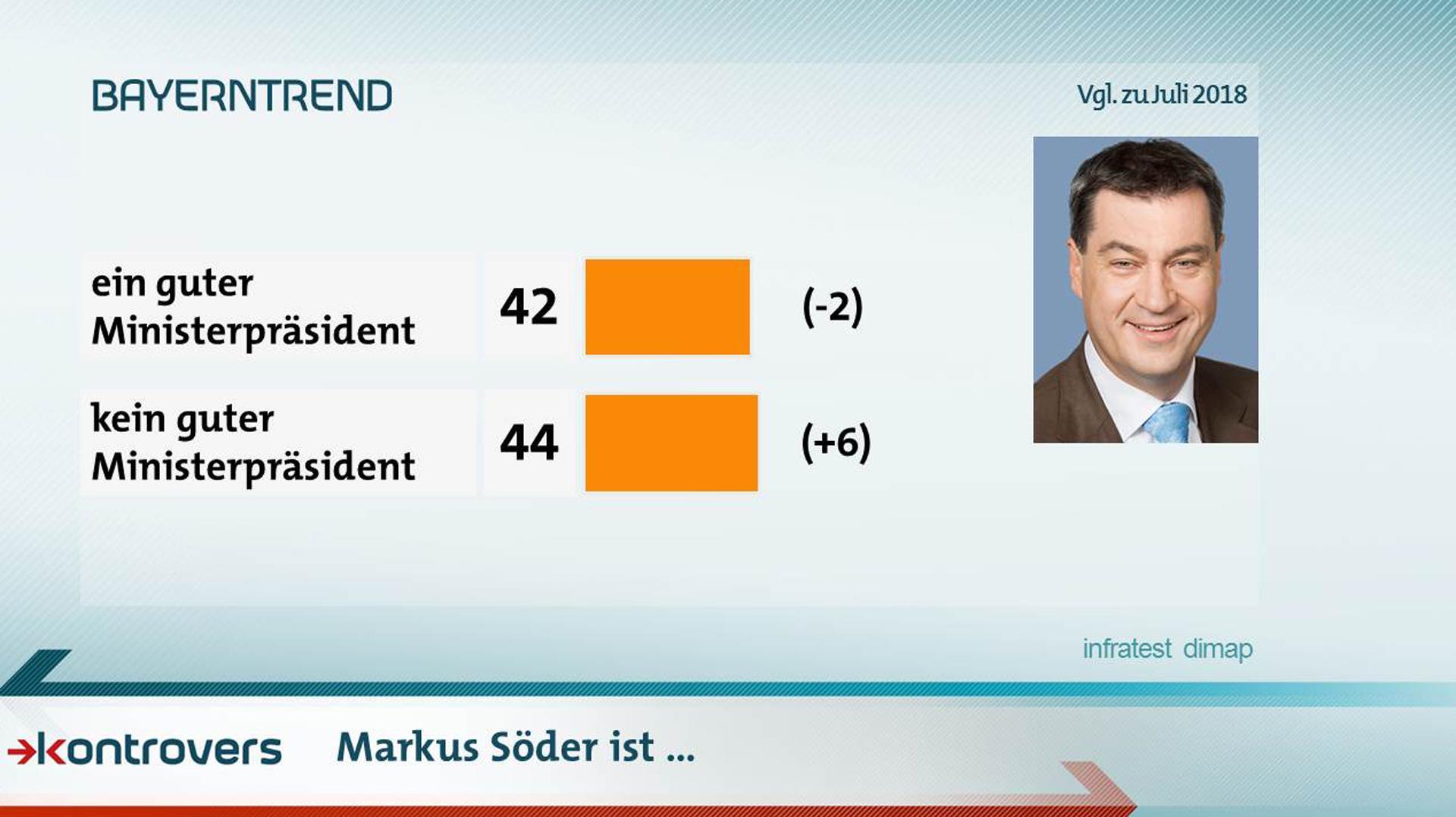 Ist Markus Söder ein guter Ministerpräsident? 42 Prozent sagen ja, 44 Prozent sagen nein.