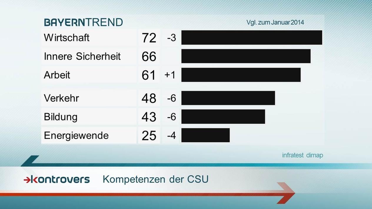 Wirtschaft, Innere Sicherheit, Arbeit, Verkehr und Bildung: Kompetenzen der CSU