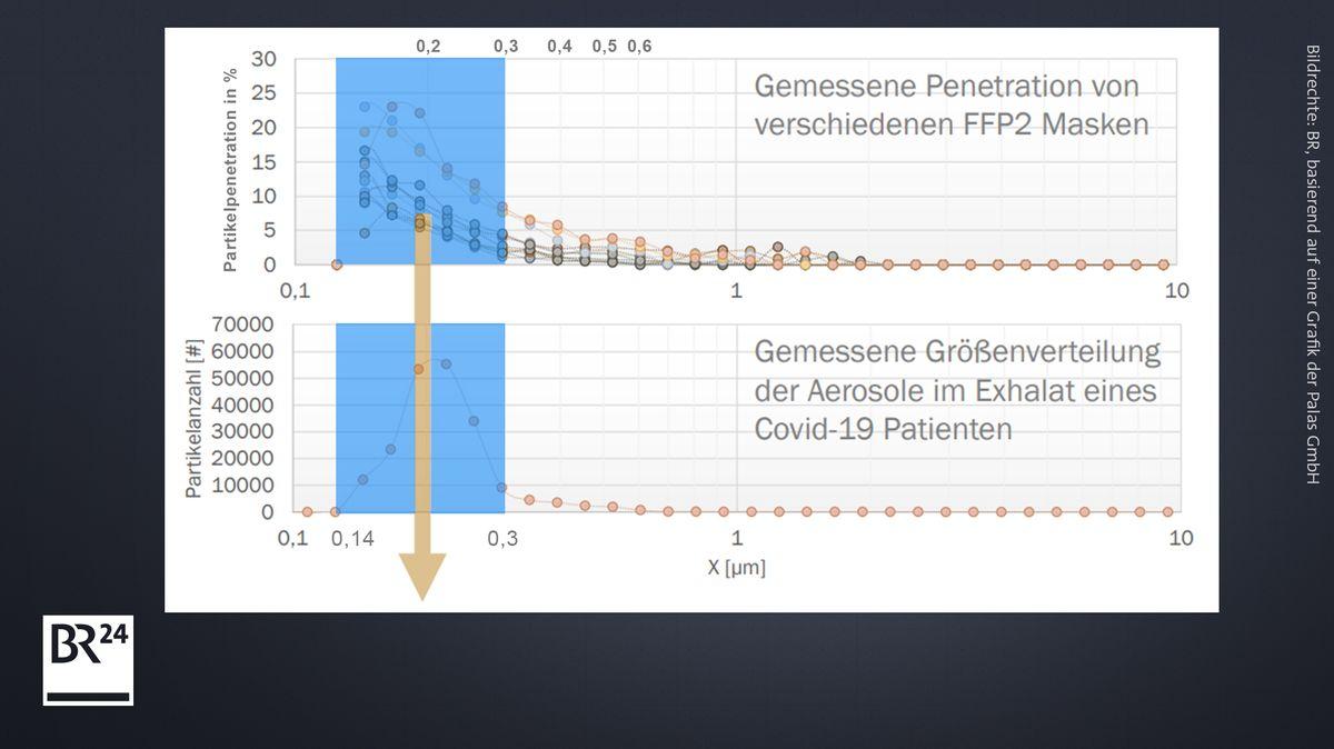 Die Grafik zeigt, wie viel Prozent der Partikel einer bestimmten Größe FFP2-Masken abhalten - und welche Partikelgrößen Menschen ausatmen.