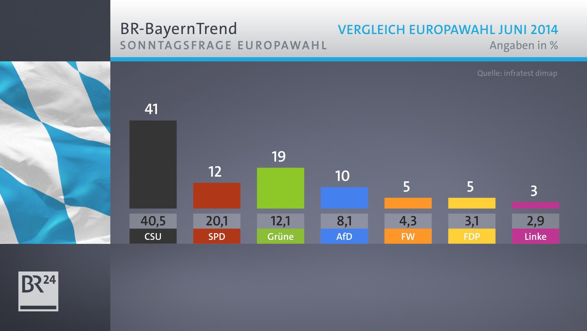 BR-BayernTrend zur Europawahl - CSU bei 41 Prozent
