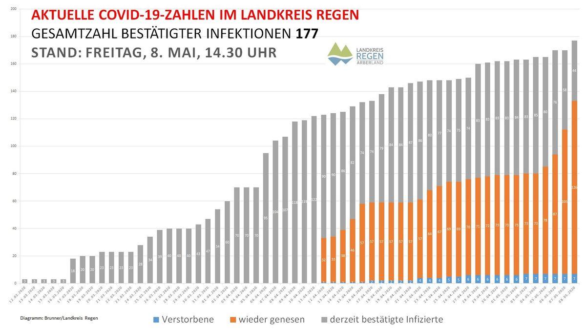 Statistik aus dem Landkreis Regen
