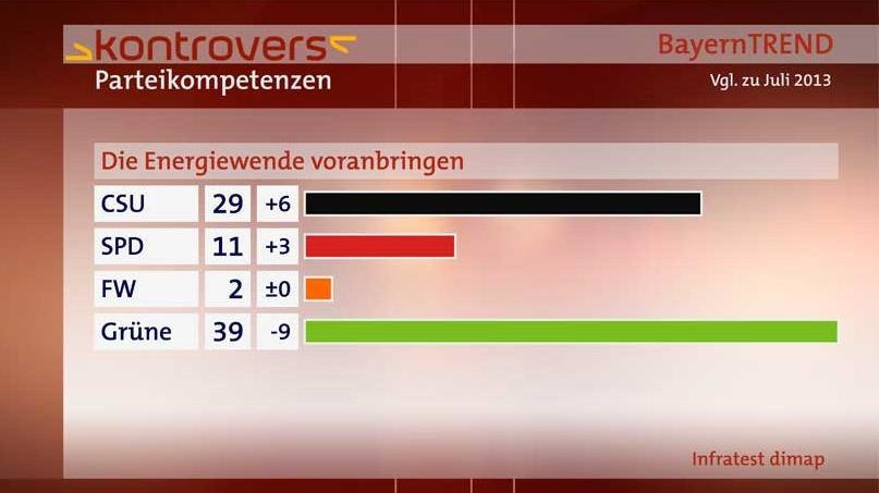 """BayernTrend 2014 - Parteienkompetenzen zum Thema """"Energiewende"""""""