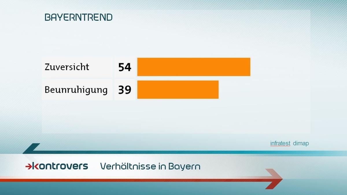 Wie ist die Stimmung in Bayern? 54 Prozent sind zuversichtlich, 39 Prozent sind beunruhigt