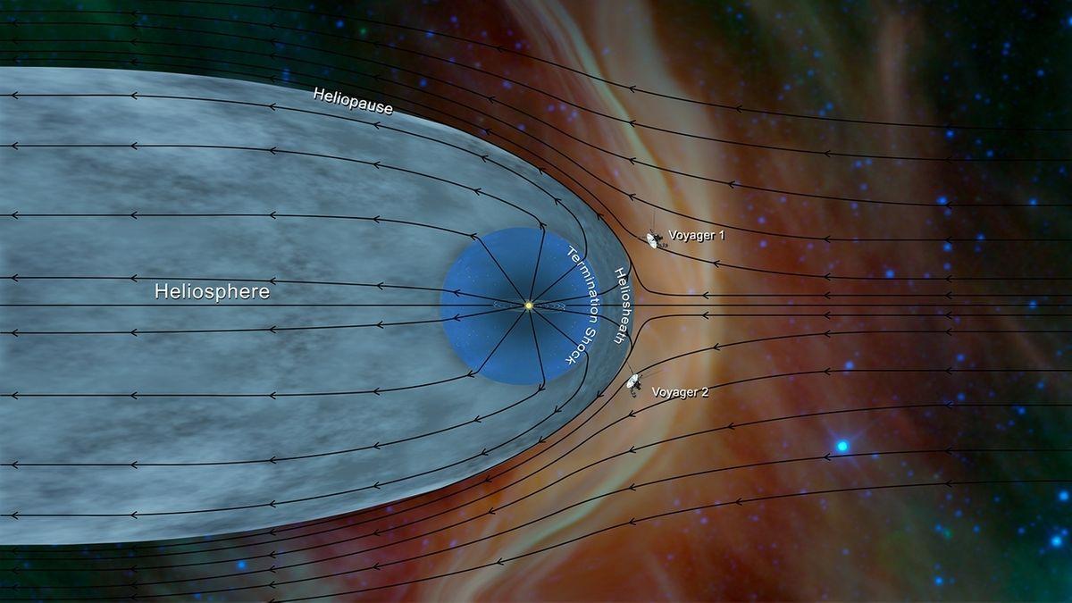 Grafische Darstellung: Physiker aus Iowa haben bestätigt, dass Voyager 2 in den interstellaren Raum eingetreten ist.