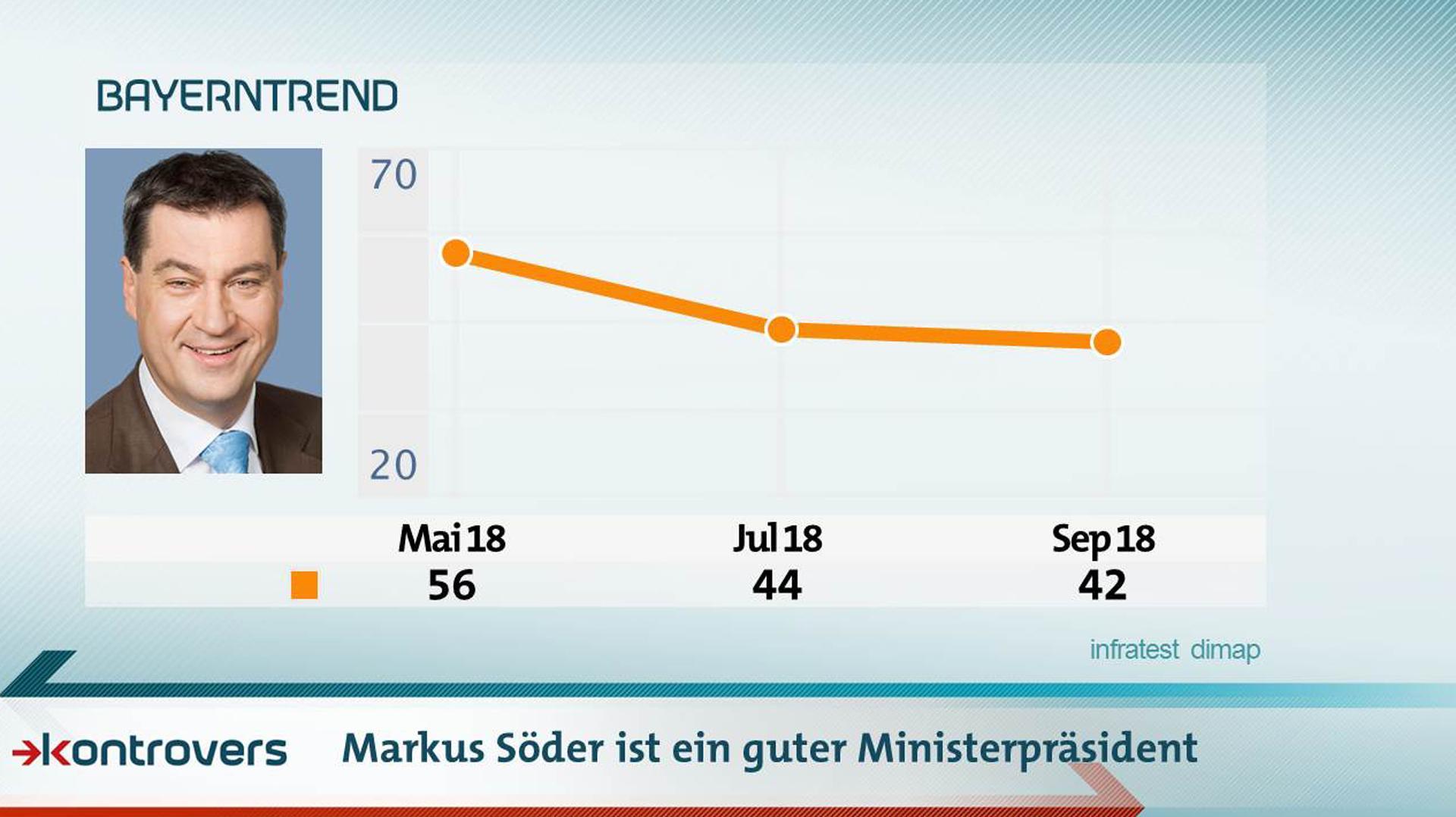 Entwicklung der Ergebnisse auf die Frage, ob Markus Söder ein guter Ministerpräsident ist. Mai 2018: 56 Prozent, Juli 2018 44, September 2018 42
