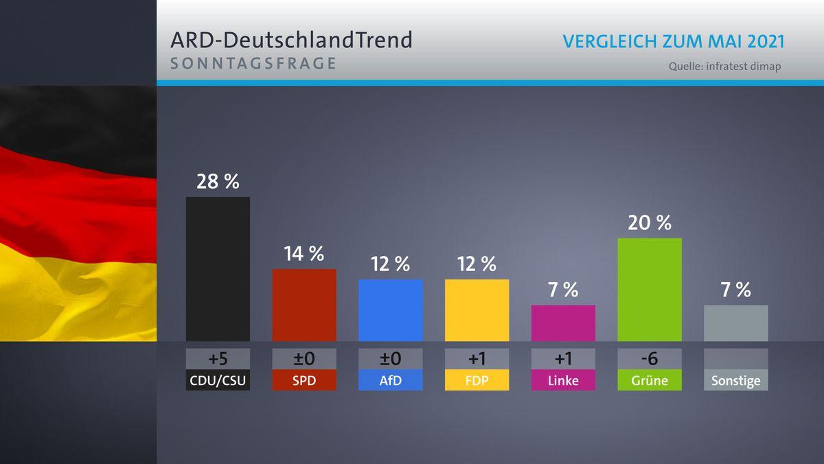 ARD-DeutschlandTrend: Sonntagsfrage