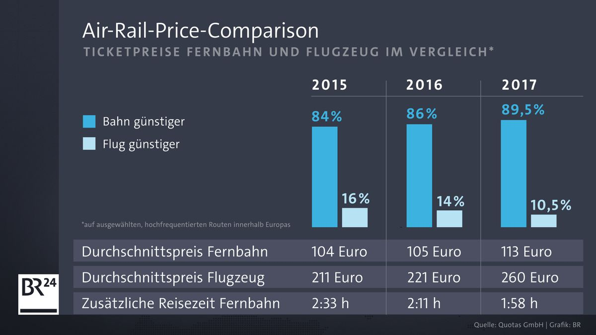 Infografik zur Air-Rail-Price-Comparison Studie