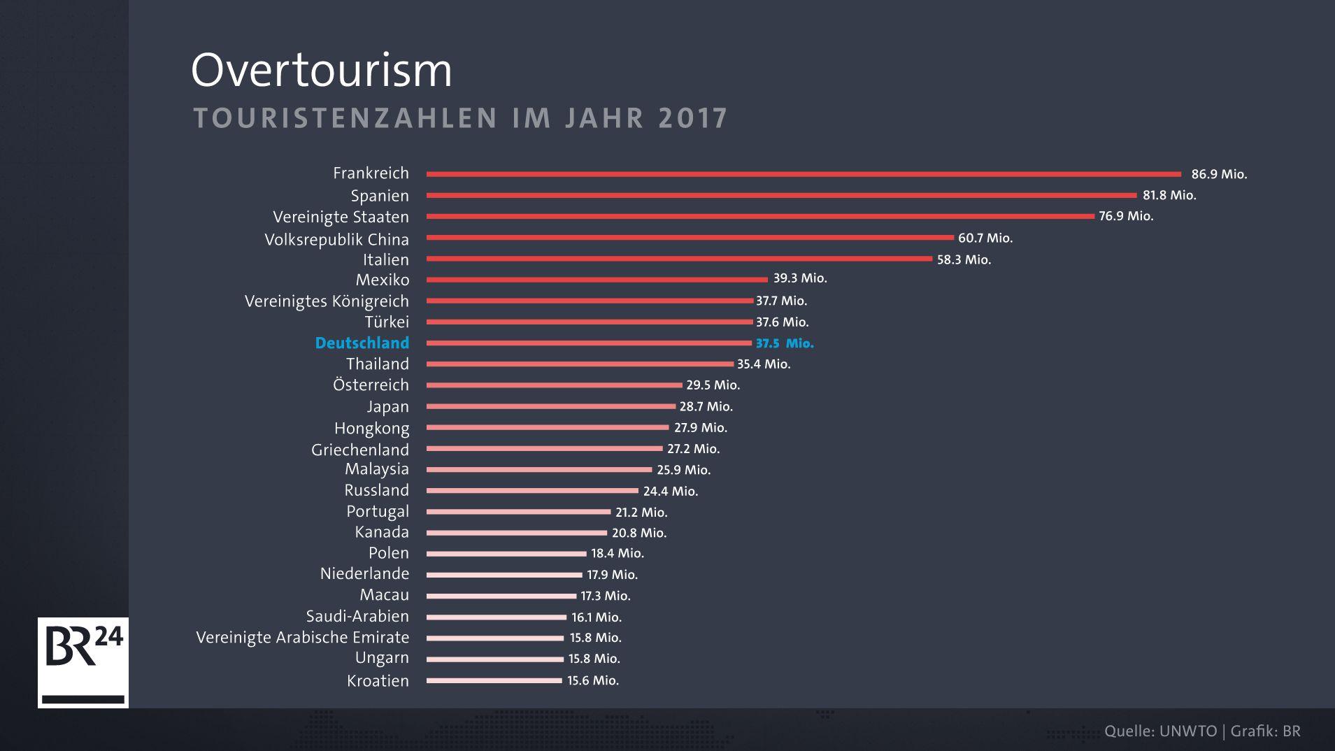 Touristenzahlen im Jahr 2017