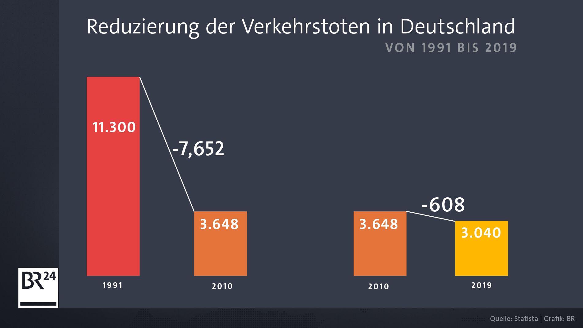 Reduzierung der Zahl der Verkehrstoten in Deutschland