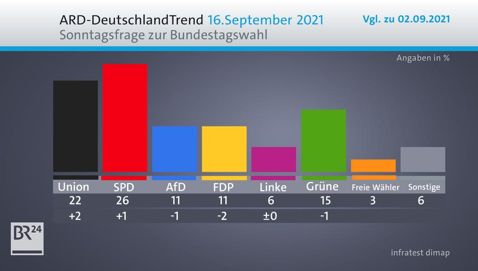 ARD-DeutschlandTrend: Union holt auf, SPD bleibt vorn | Bild:BR24