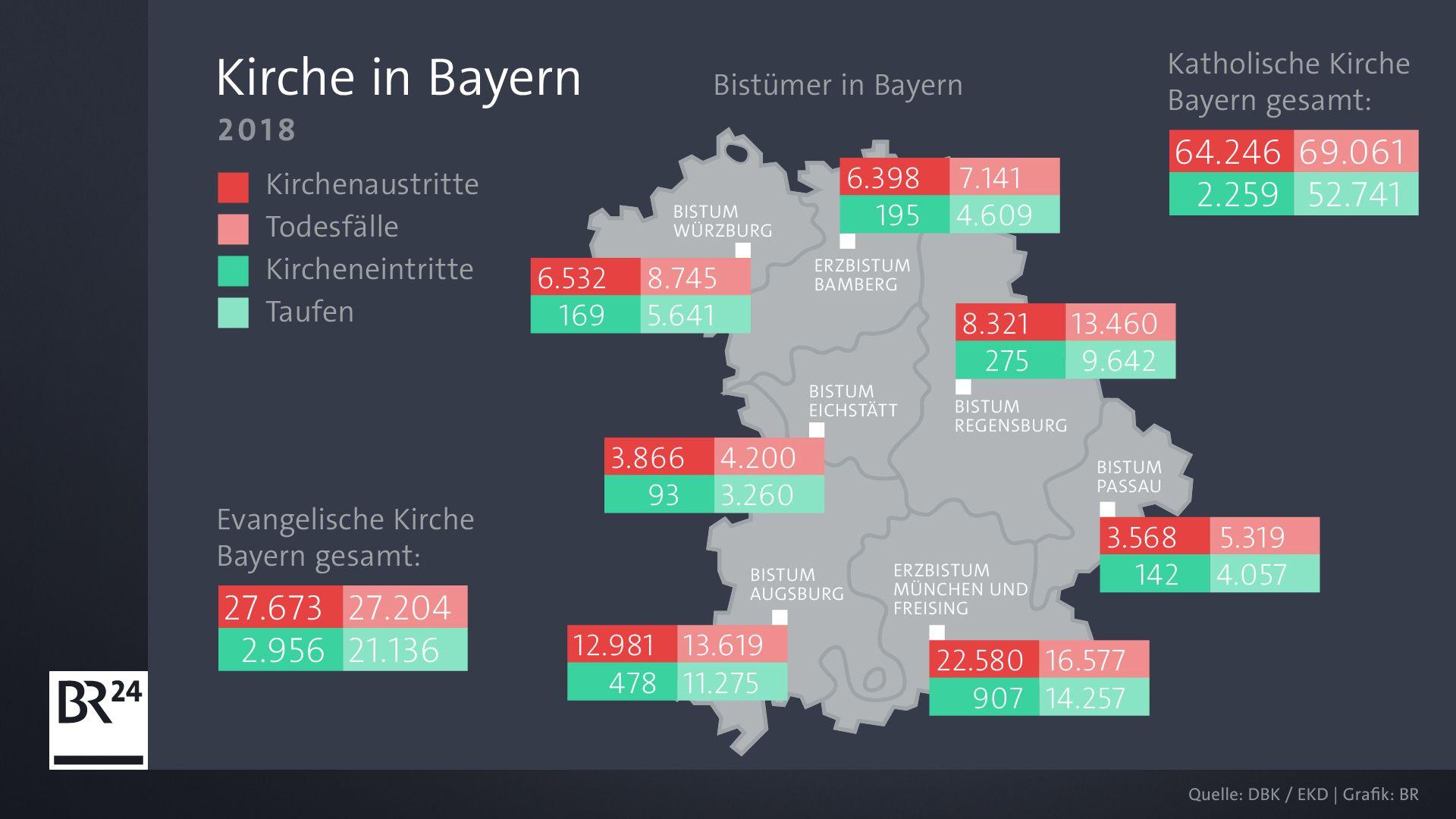 Kirche in Bayern 2018: Kirchenaustritte, Todesfälle, Kircheneintritte und Taufen