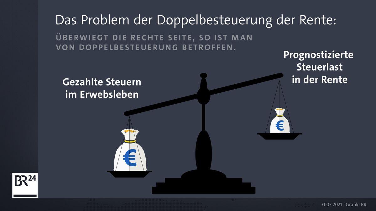 Grafik: Wann ist man von Doppelbesteuerung betroffen?