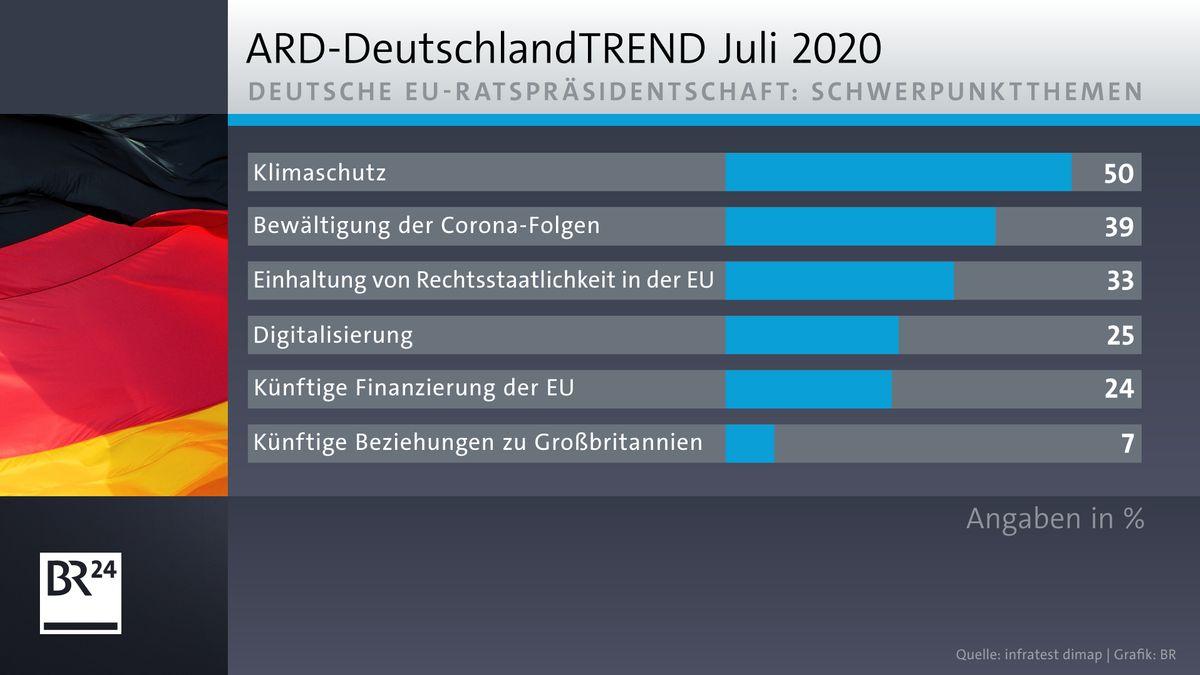ARD-DeutschlandTrend: Schwerpunktthemen der deutschen EU-Ratspräsidentschaft