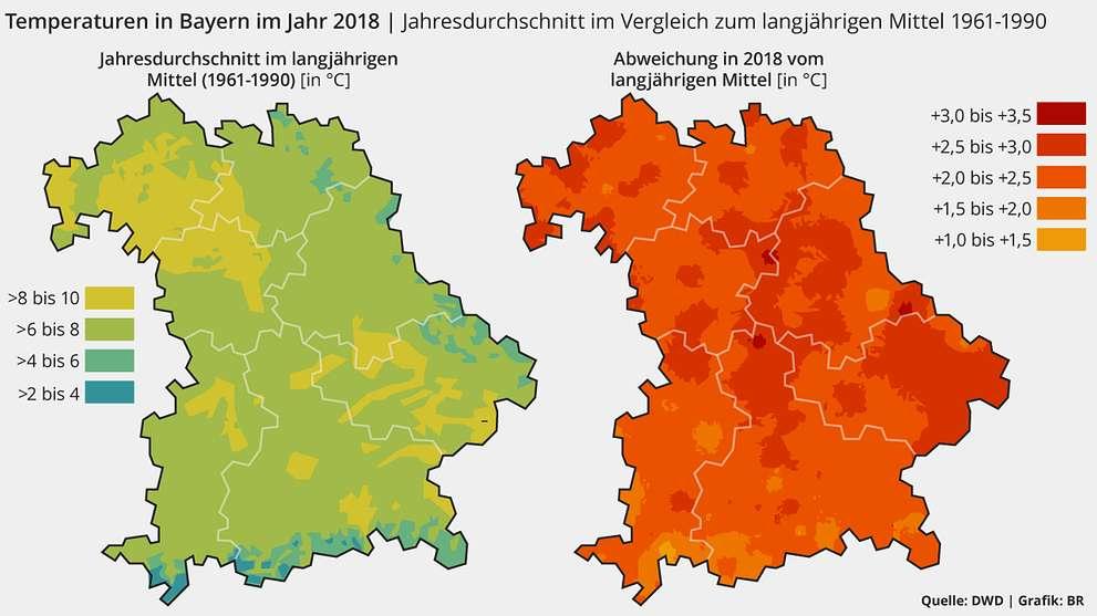 Die Temperaturen waren 2018 in Bayern lokal um über drei Grad höher als in der Vergleichsperiode von 1961 bis 1990.