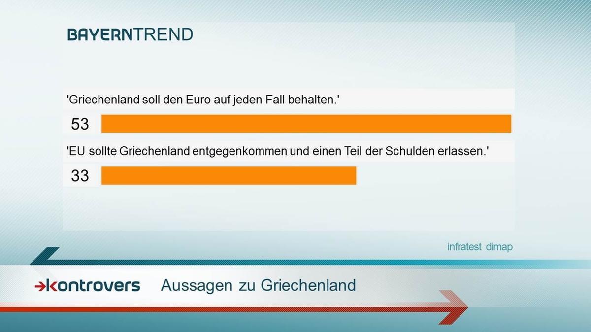 BayernTrend 2015: Aussagen zu Griechenland.