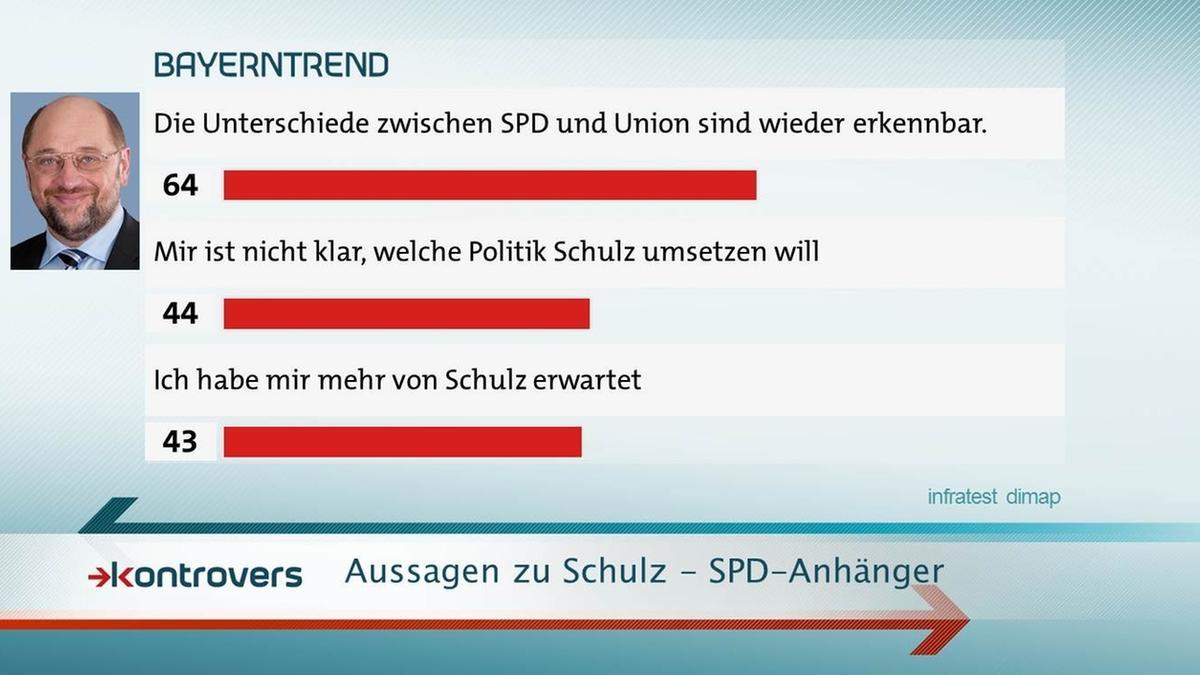 BayernTrend im Mai 2017: 64 Prozent der SPD-Anhänger erkennen wieder Unterschiede zwischen SPD und Union.